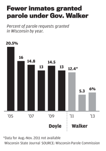 Fewer inmates granted parole