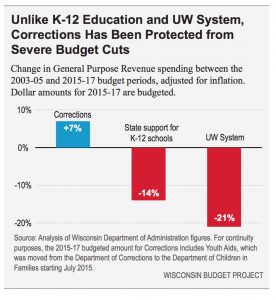 Unlike K-12 Education and UW System, Corrections Has Been Protected from Severe Budget Cuts