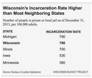 Wisconsin's Incarceration Rate Higher than Most Neighboring States
