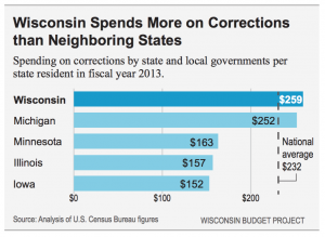 Wisconsin Spends More on Prisons Than Neighboring States